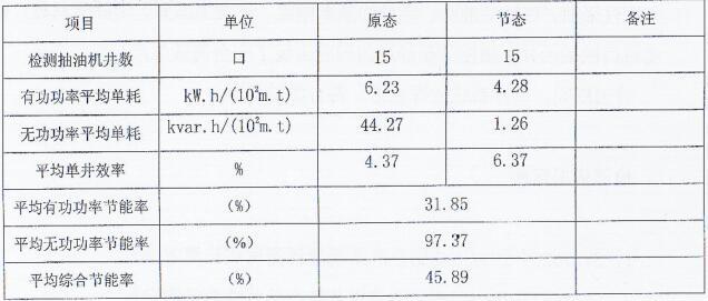 检测数据结果汇总表